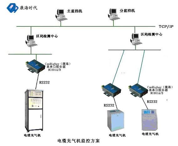 现在通过串口服务器直接连入以太网
